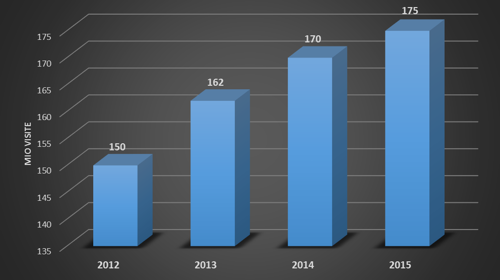 Evoluzione del numero di accessi